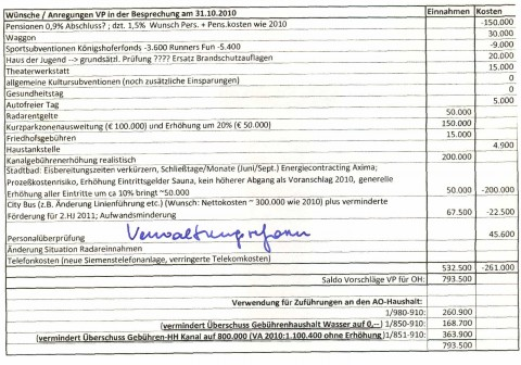 Vorschlag der ÖVP vom Oktober 2010